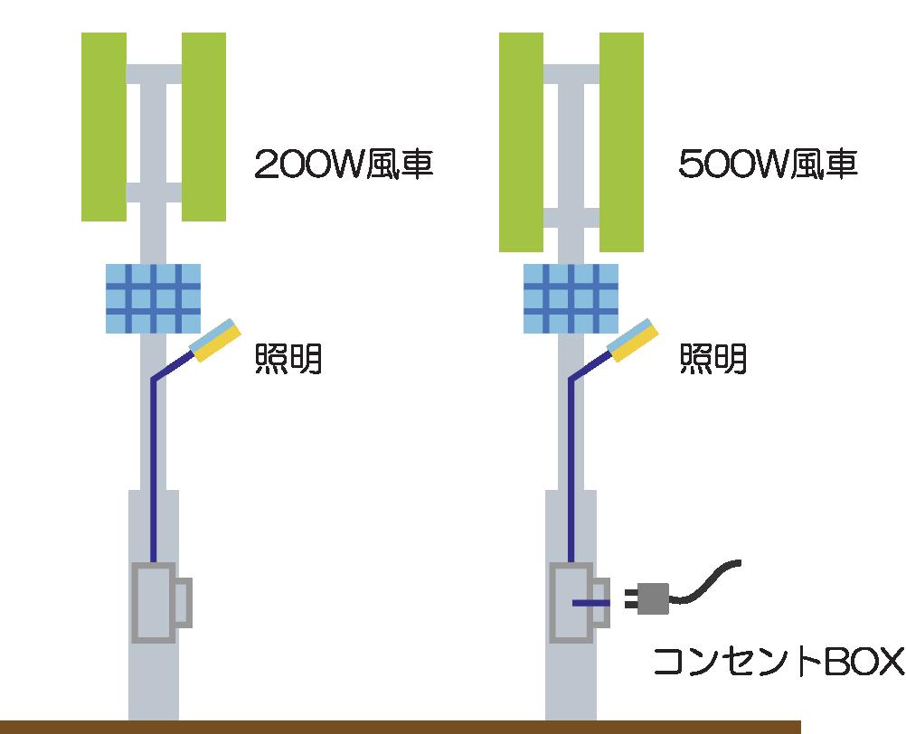 独立電源タイプ
