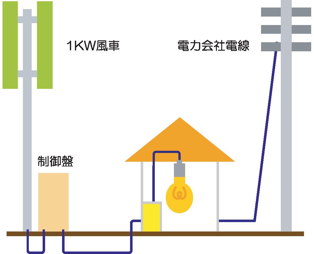 系統連係タイプ