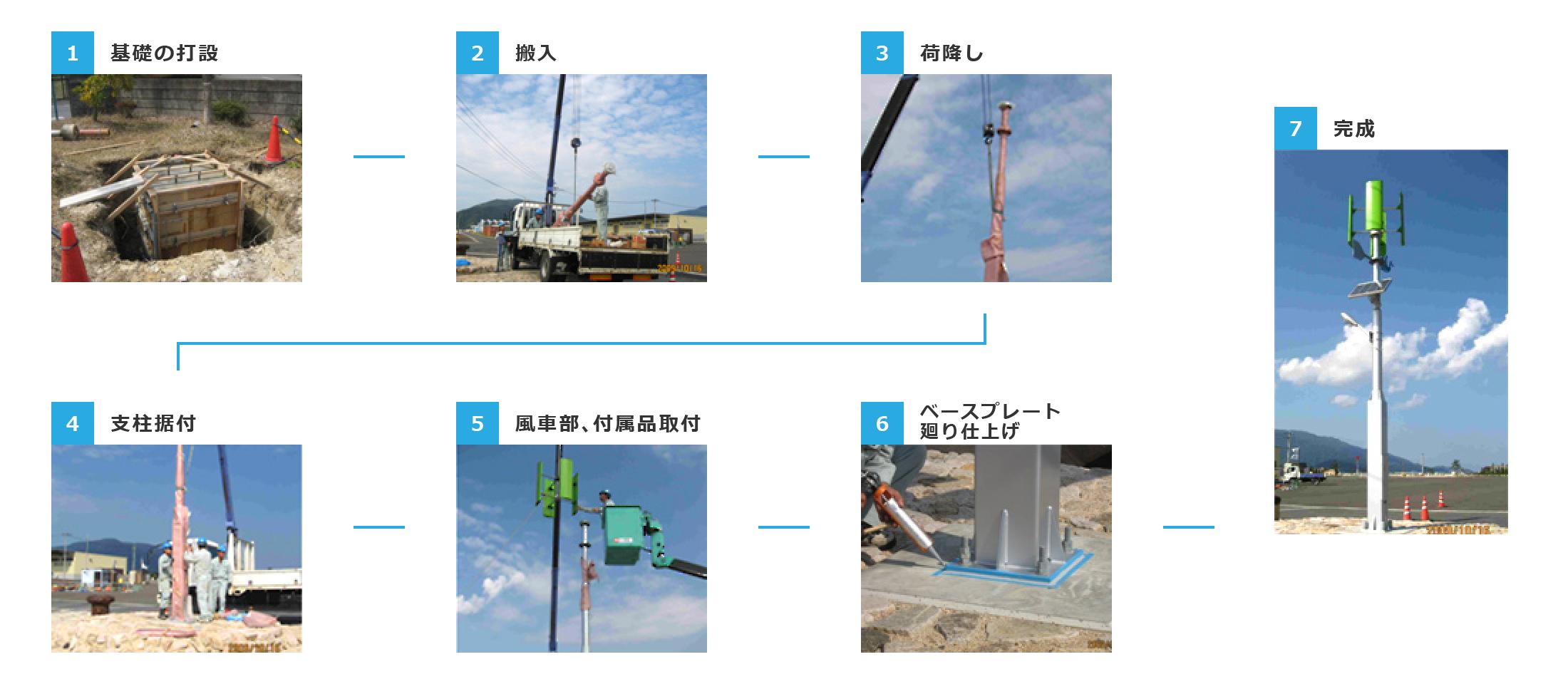 小型風力発電機の導入の流れ